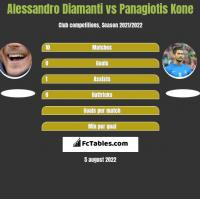 Alessandro Diamanti vs Panagiotis Kone h2h player stats