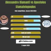 Alessandro Diamanti vs Apostolos Stamatelopoulos h2h player stats