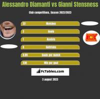 Alessandro Diamanti vs Gianni Stensness h2h player stats