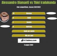 Alessandro Diamanti vs Thiel Iradukunda h2h player stats