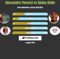 Alessandro Florenzi vs Abdou Diallo h2h player stats