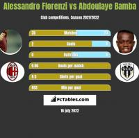 Alessandro Florenzi vs Abdoulaye Bamba h2h player stats