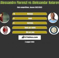 Alessandro Florenzi vs Aleksandar Kolarov h2h player stats