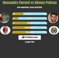 Alessandro Florenzi vs Alfonso Pedraza h2h player stats