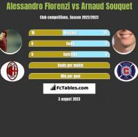Alessandro Florenzi vs Arnaud Souquet h2h player stats