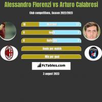 Alessandro Florenzi vs Arturo Calabresi h2h player stats