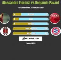 Alessandro Florenzi vs Benjamin Pavard h2h player stats