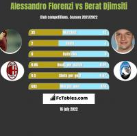 Alessandro Florenzi vs Berat Djimsiti h2h player stats