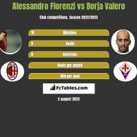 Alessandro Florenzi vs Borja Valero h2h player stats