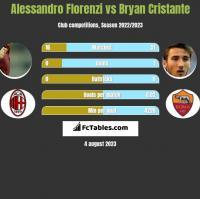 Alessandro Florenzi vs Bryan Cristante h2h player stats