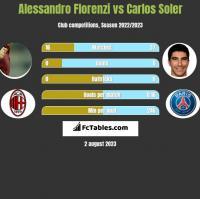 Alessandro Florenzi vs Carlos Soler h2h player stats