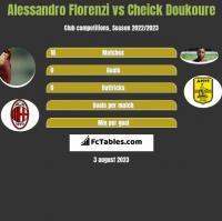 Alessandro Florenzi vs Cheick Doukoure h2h player stats