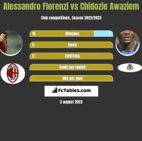 Alessandro Florenzi vs Chidozie Awaziem h2h player stats