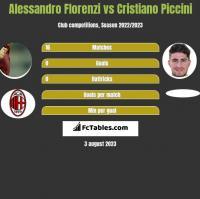 Alessandro Florenzi vs Cristiano Piccini h2h player stats