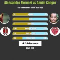 Alessandro Florenzi vs Daniel Congre h2h player stats