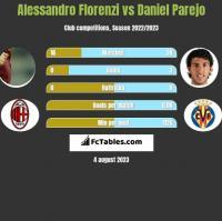 Alessandro Florenzi vs Daniel Parejo h2h player stats
