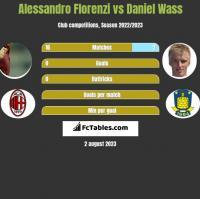 Alessandro Florenzi vs Daniel Wass h2h player stats