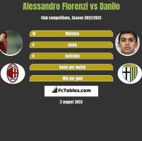 Alessandro Florenzi vs Danilo h2h player stats