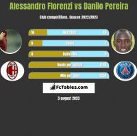 Alessandro Florenzi vs Danilo Pereira h2h player stats