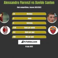 Alessandro Florenzi vs Davide Santon h2h player stats