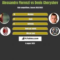 Alessandro Florenzi vs Denis Cheryshev h2h player stats