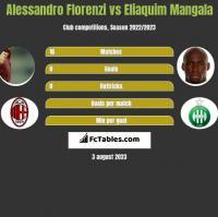Alessandro Florenzi vs Eliaquim Mangala h2h player stats