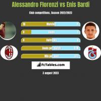 Alessandro Florenzi vs Enis Bardi h2h player stats