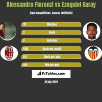 Alessandro Florenzi vs Ezequiel Garay h2h player stats