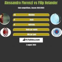 Alessandro Florenzi vs Filip Helander h2h player stats