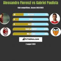 Alessandro Florenzi vs Gabriel Paulista h2h player stats