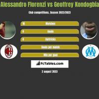 Alessandro Florenzi vs Geoffrey Kondogbia h2h player stats
