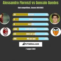 Alessandro Florenzi vs Goncalo Guedes h2h player stats