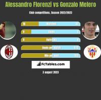Alessandro Florenzi vs Gonzalo Melero h2h player stats