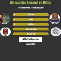 Alessandro Florenzi vs Hilton h2h player stats