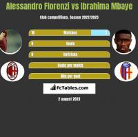 Alessandro Florenzi vs Ibrahima Mbaye h2h player stats