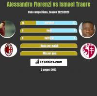 Alessandro Florenzi vs Ismael Traore h2h player stats