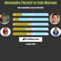 Alessandro Florenzi vs Ivan Marcano h2h player stats