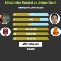 Alessandro Florenzi vs Jaume Costa h2h player stats