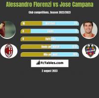 Alessandro Florenzi vs Jose Campana h2h player stats