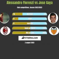 Alessandro Florenzi vs Jose Gaya h2h player stats