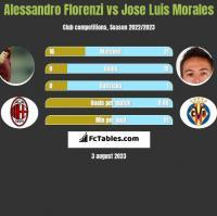 Alessandro Florenzi vs Jose Luis Morales h2h player stats