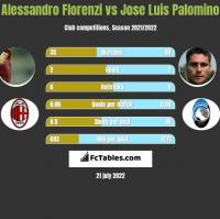 Alessandro Florenzi vs Jose Luis Palomino h2h player stats