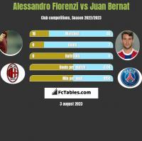 Alessandro Florenzi vs Juan Bernat h2h player stats