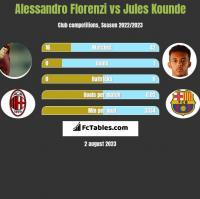 Alessandro Florenzi vs Jules Kounde h2h player stats