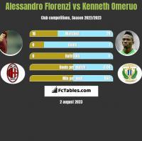 Alessandro Florenzi vs Kenneth Omeruo h2h player stats