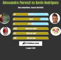 Alessandro Florenzi vs Kevin Rodrigues h2h player stats