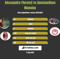 Alessandro Florenzi vs Konstantinos Manolas h2h player stats
