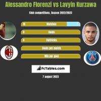 Alessandro Florenzi vs Lavyin Kurzawa h2h player stats