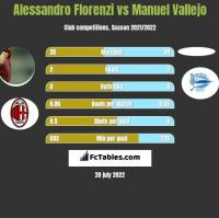 Alessandro Florenzi vs Manuel Vallejo h2h player stats