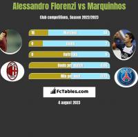 Alessandro Florenzi vs Marquinhos h2h player stats